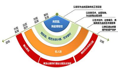 江苏省宜兴市旅游产业发展总体规划