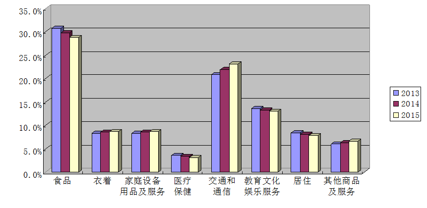 家庭人均消费支出比例