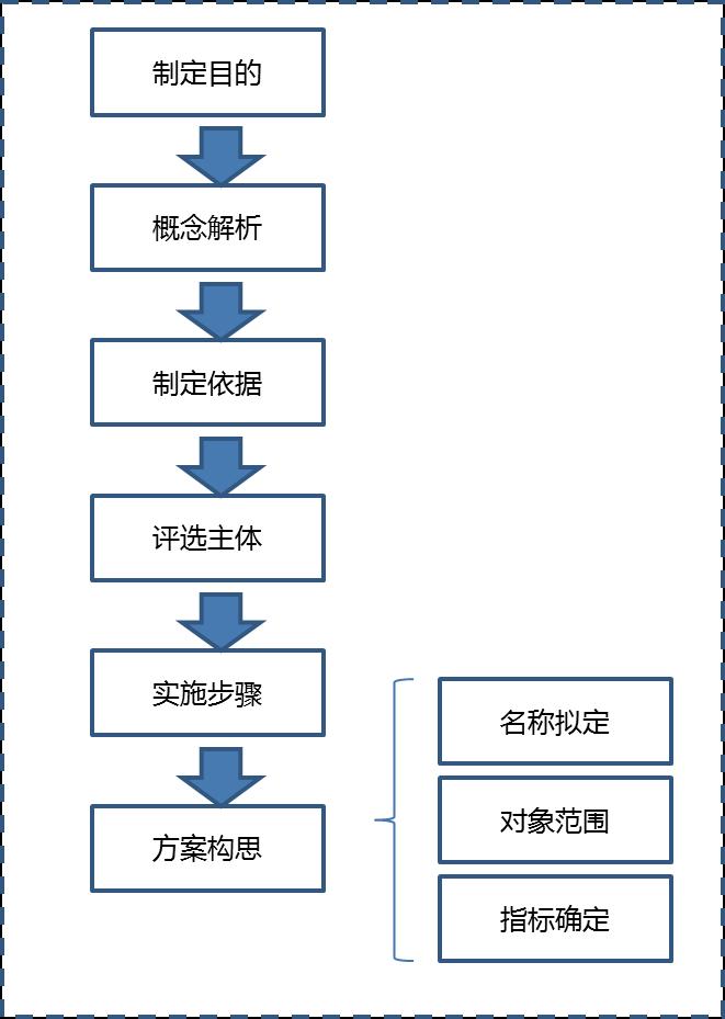 中国乡村旅游标准制定-乡村旅游县、乡、村三级标准