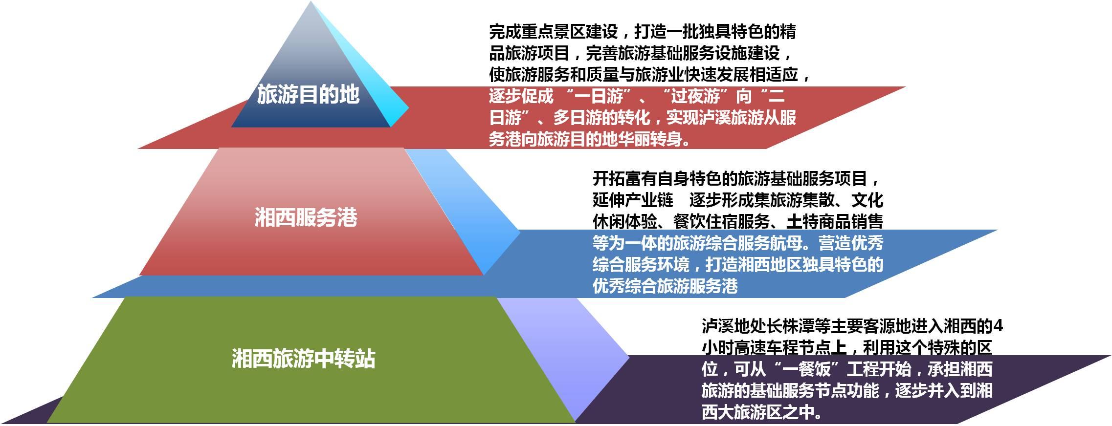 湖南泸溪重点旅游项目策划