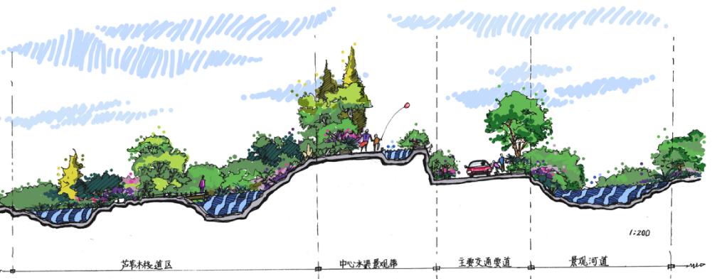 内蒙古包头九原黄河湿地旅游区概念性规划 全域旅游规划 第6张