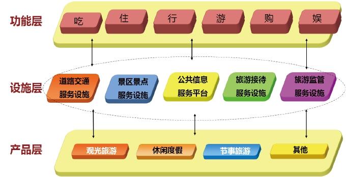 房山区自驾车旅游综合服务体系规划